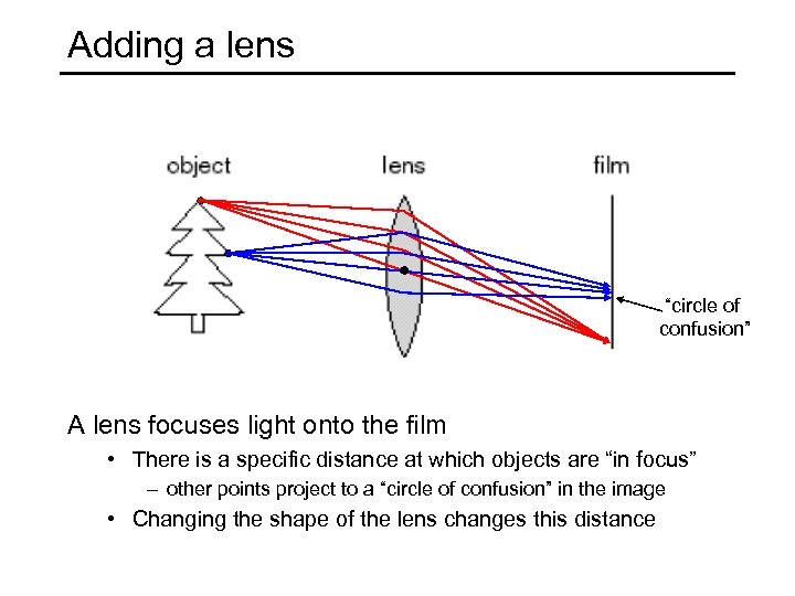 "Adding a lens ""circle of confusion"" A lens focuses light onto the film •"