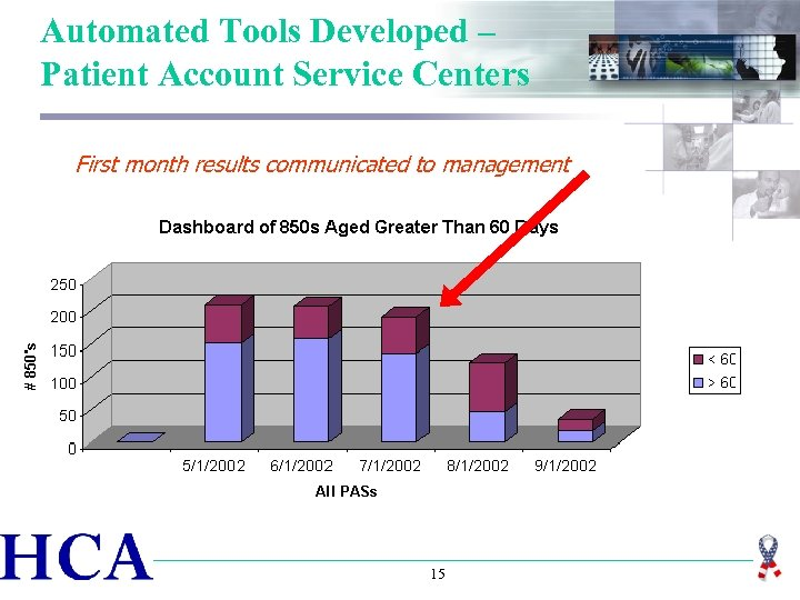 Automated Tools Developed – Patient Account Service Centers First month results communicated to management