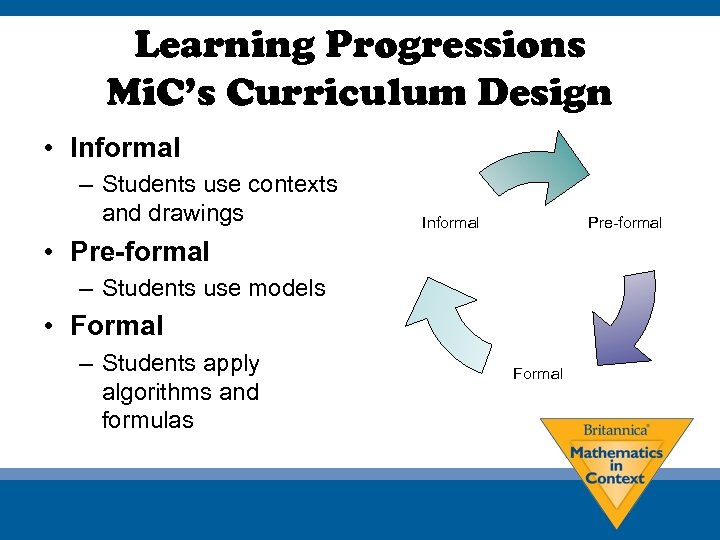 Learning Progressions Mi. C's Curriculum Design • Informal – Students use contexts and drawings