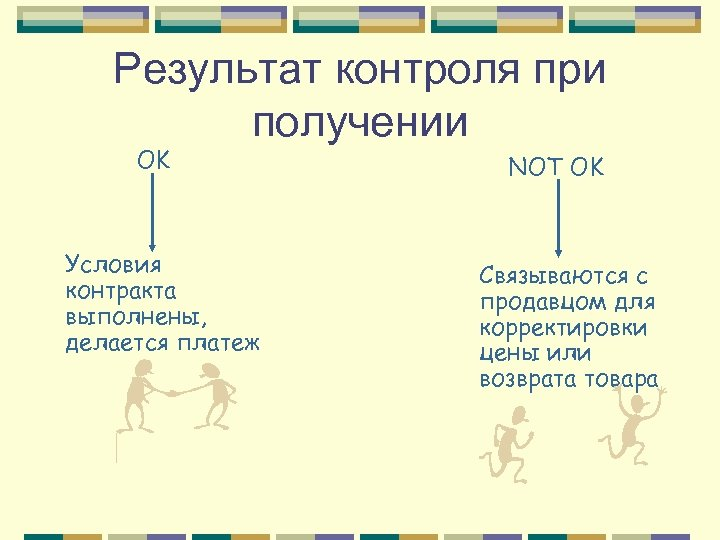 Результат контроля при получении OK Условия контракта выполнены, делается платеж NOT OK Связываются с