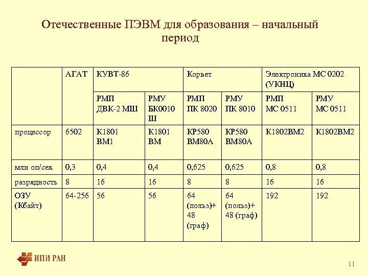 Отечественные ПЭВМ для образования – начальный период АГАТ КУВТ-86 Корвет Электроника МС 0202 (УКНЦ)