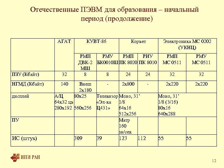 Отечественные ПЭВМ для образования – начальный период (продолжение) АГАТ ПЗУ (Кбайт) 32 НГМД (Кбайт)