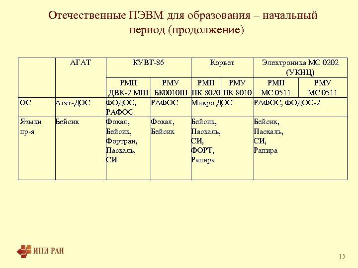 Отечественные ПЭВМ для образования – начальный период (продолжение) АГАТ ОС Агат-ДОС Языки пр-я Бейсик