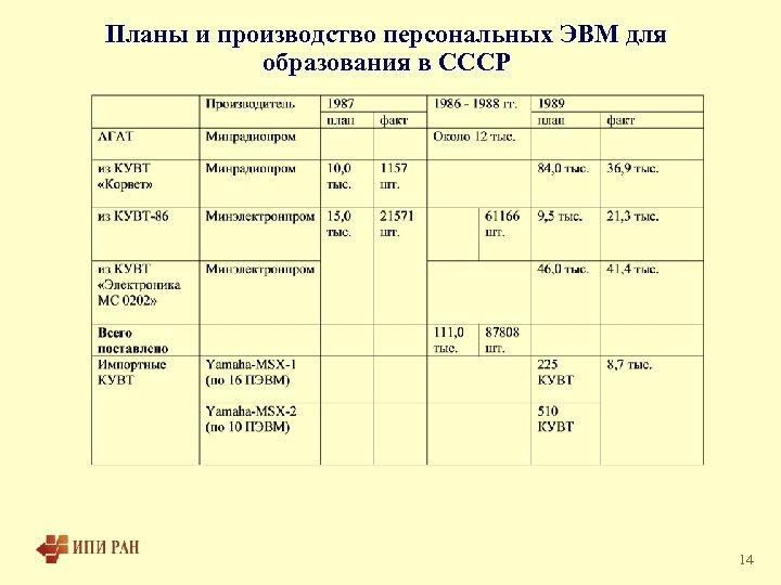 Планы и производство персональных ЭВМ для образования в СССР 14