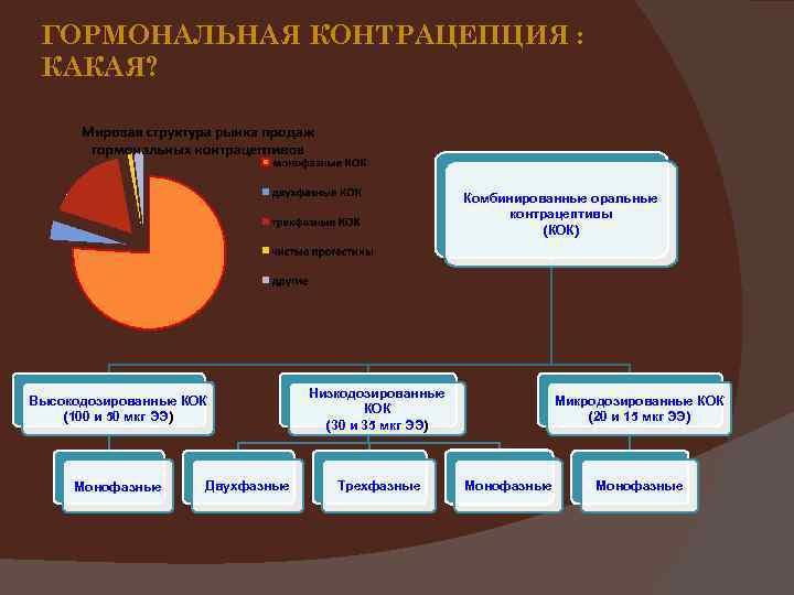 ГОРМОНАЛЬНАЯ КОНТРАЦЕПЦИЯ : КАКАЯ? Комбинированные оральные контрацептивы (КОК) Высокодозированные КОК (100 и 50 мкг