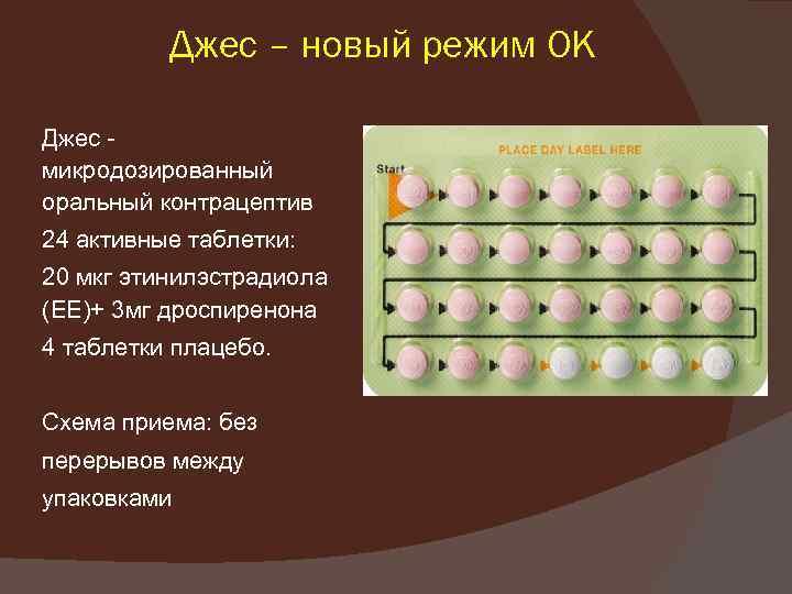 Джес – новый режим ОК Джес микродозированный оральный контрацептив 24 активные таблетки: 20 мкг
