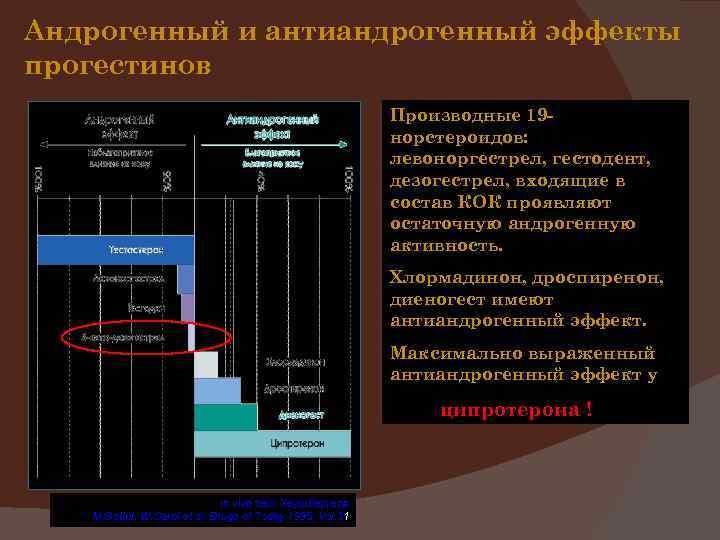 Андрогенный и антиандрогенный эффекты прогестинов Производные 19 норстероидов: левоноргестрел, гестодент, дезогестрел, входящие в состав