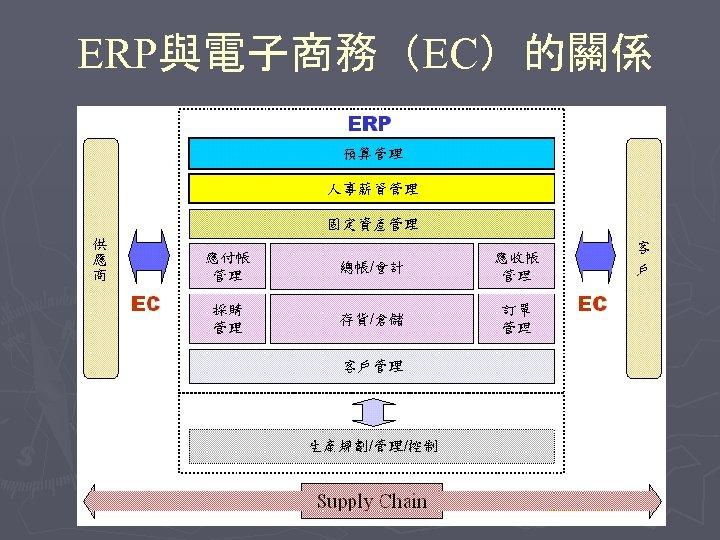 ERP與電子商務(EC)的關係