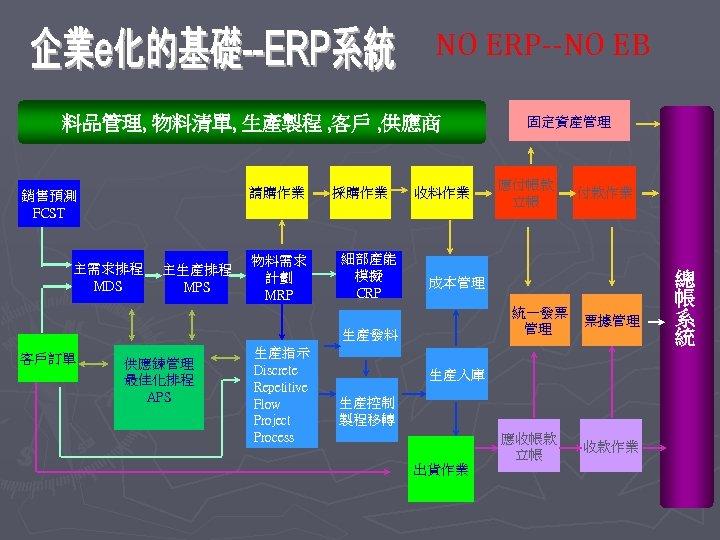NO ERP--NO EB 料品管理, 物料清單, 生產製程 , 客戶 , 供應商 請購作業 銷售預測 FCST 主需求排程