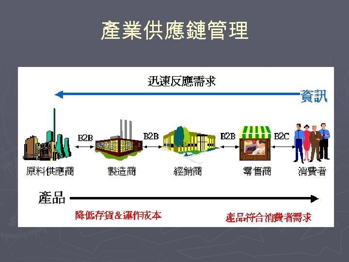 產業供應鏈管理