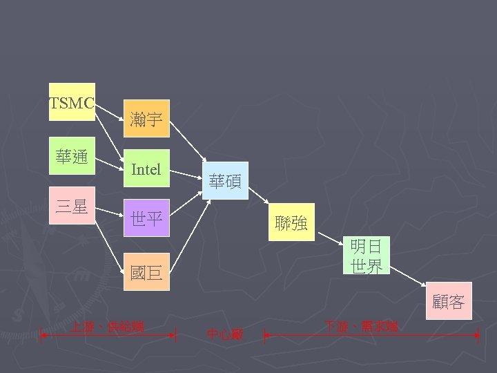 TSMC 華通 三星 瀚宇 Intel 華碩 世平 聯強 明日 世界 國巨 顧客 上游、供給端 中心廠