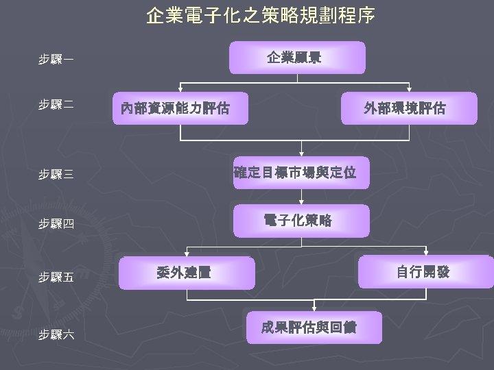 企業電子化之策略規劃程序 企業願景 步驟一 步驟二 內部資源能力評估 外部環境評估 步驟三 確定目標市場與定位 步驟四 電子化策略 步驟五 步驟六 自行開發 委外建置