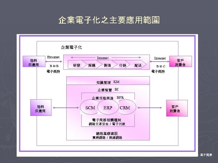 企業電子化之主要應用範圍 企業電子化 物料 供應商 Extranet B to B Intranet 研發 採購 製造 Internet 行銷