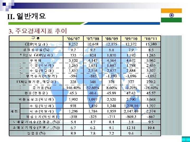 II. 일반개요 3. 주요경제지표 추이 1