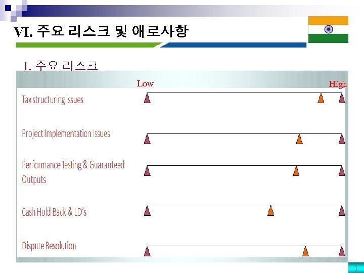 VI. 주요 리스크 및 애로사항 1. 주요 리스크 Low High 1