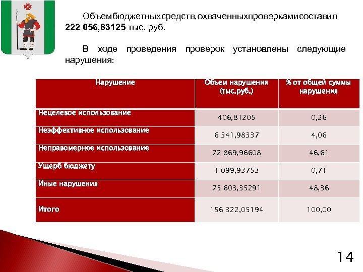 Объем бюджетных средств, охваченных проверками составил 222 056, 83125 тыс. руб. В ходе проведения