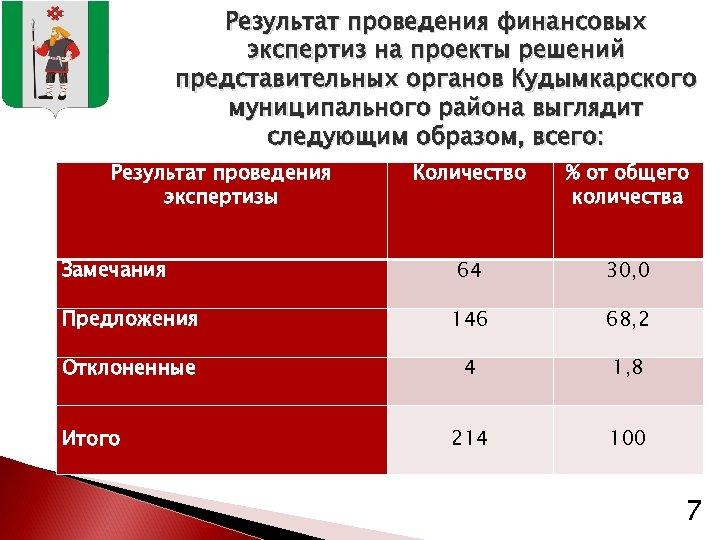 Результат проведения финансовых экспертиз на проекты решений представительных органов Кудымкарского муниципального района выглядит следующим