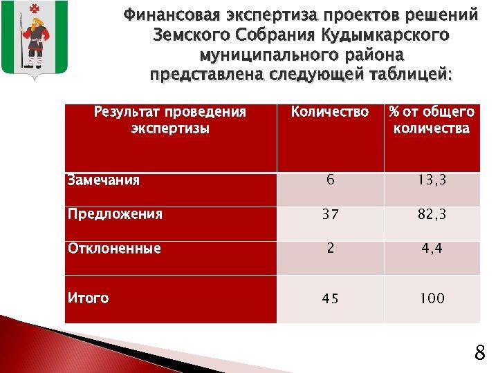 Финансовая экспертиза проектов решений Земского Собрания Кудымкарского муниципального района представлена следующей таблицей: Результат проведения