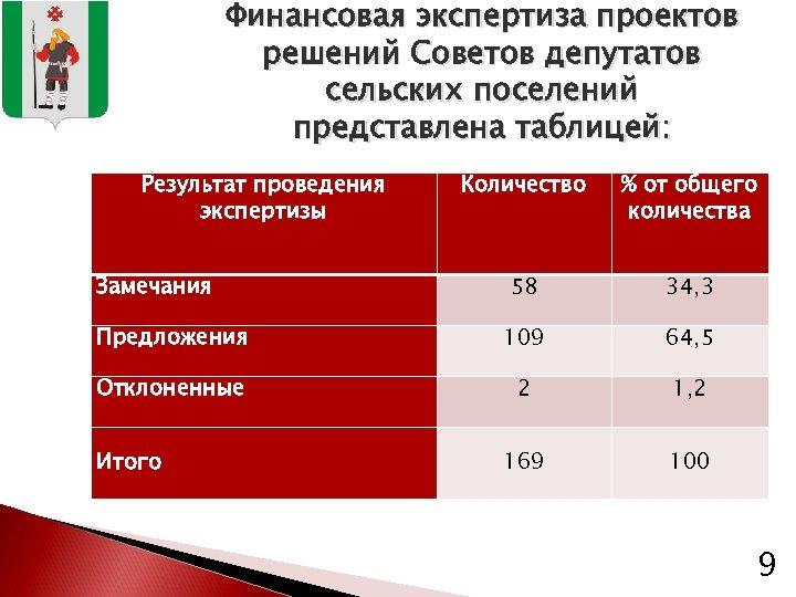 Финансовая экспертиза проектов решений Советов депутатов сельских поселений представлена таблицей: Результат проведения экспертизы Количество