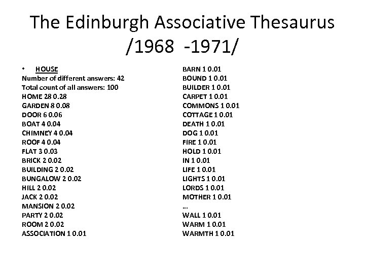 The Edinburgh Associative Thesaurus /1968 1971/ • HOUSE Number of different answers: 42 Total