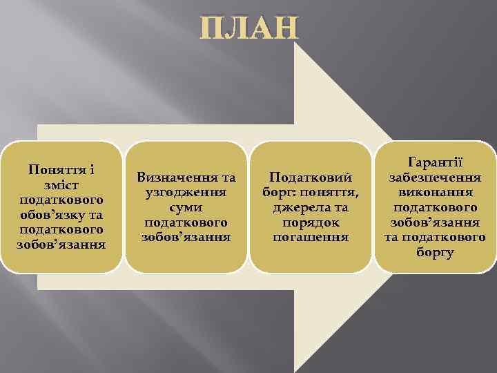 ПЛАН Поняття і зміст податкового обов'язку та податкового зобов'язання Визначення та узгодження суми податкового