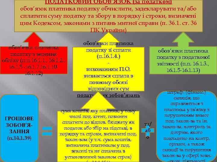 ПОДАТКОВИЙ ОБОВ'ЯЗОК (за податком) обов'язок платника податку обчислити, задекларувати та/або сплатити суму податку та