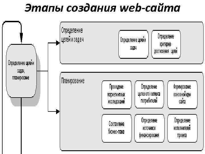 Основные этапы создания сайта с помощью html сайт компании пермь