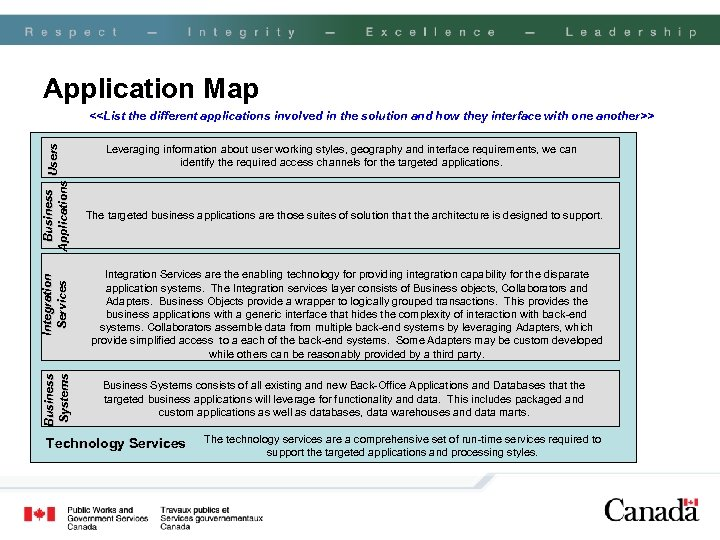 Application Map Business Systems Integration Services Business Users Applications <<List the different applications involved