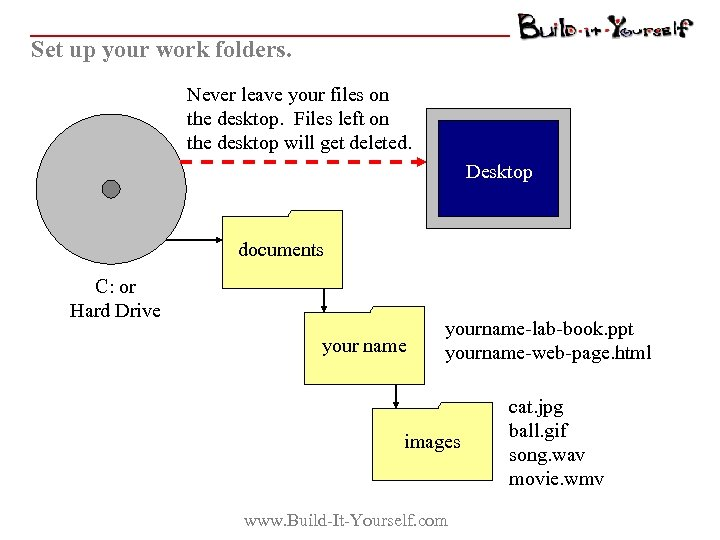 Set up your work folders. Never leave your files on the desktop. Files left