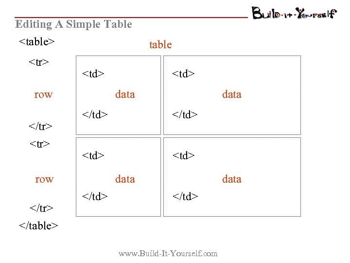 Editing A Simple Table <table> <tr> <td> row </tr> <td> data </td> <td> row