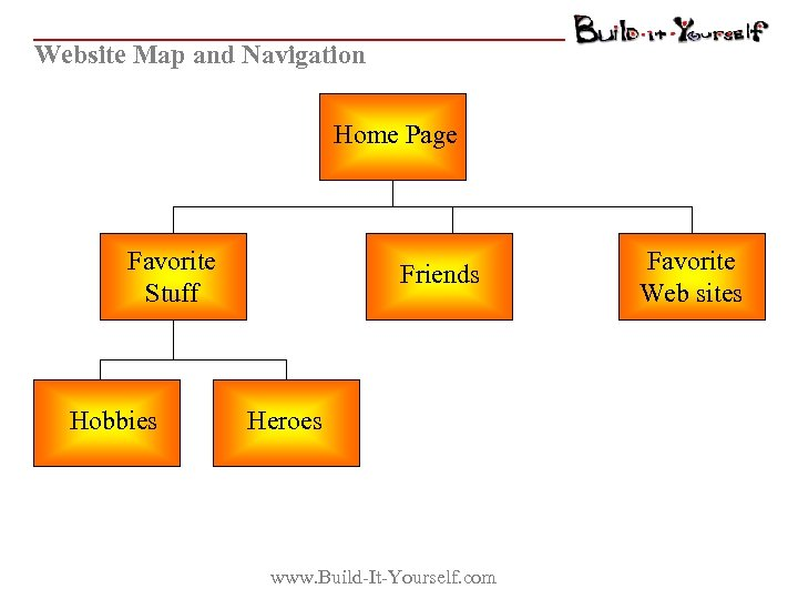Website Map and Navigation Home Page Favorite Stuff Hobbies Friends Heroes www. Build-It-Yourself. com