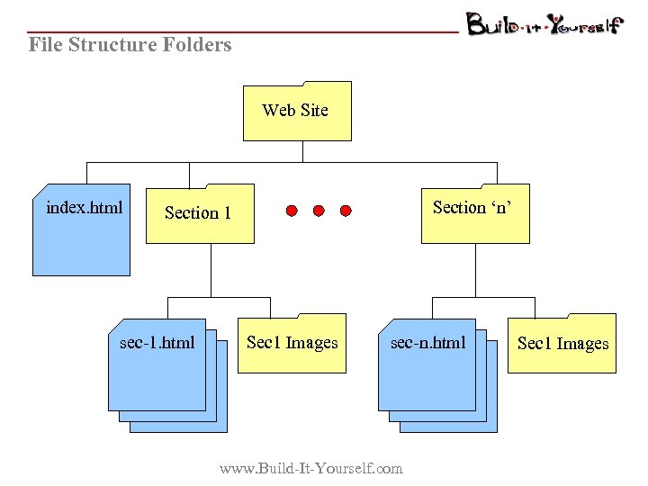 File Structure Folders Web Site index. html Section 'n' Section 1 sec-1. html Sec