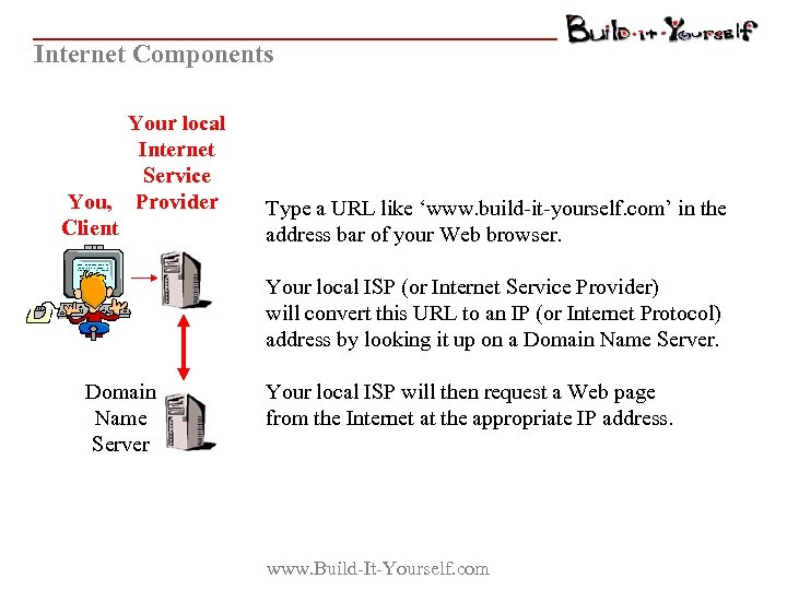 Internet Components Your local Internet Service You, Provider Client Type a URL like 'www.