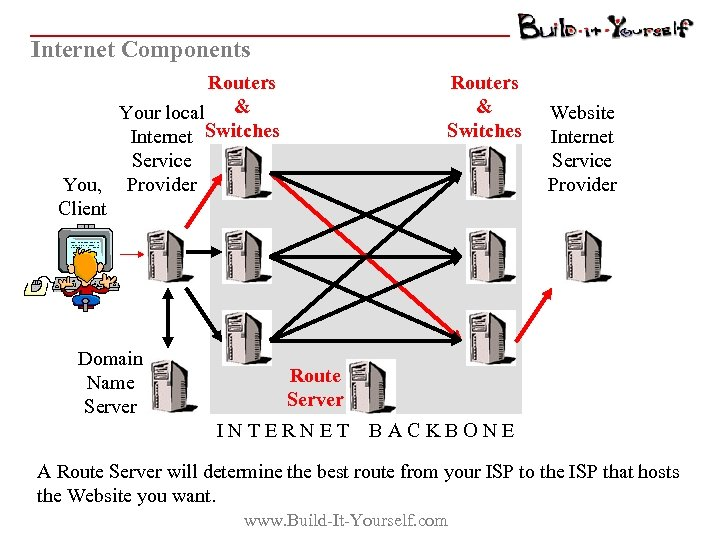 Internet Components Routers Your local & Internet Switches Service You, Provider Client Domain Name