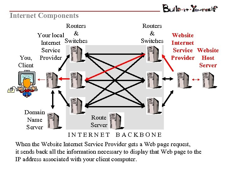 Internet Components Routers & Your local Internet Switches Service You, Provider Client Domain Name