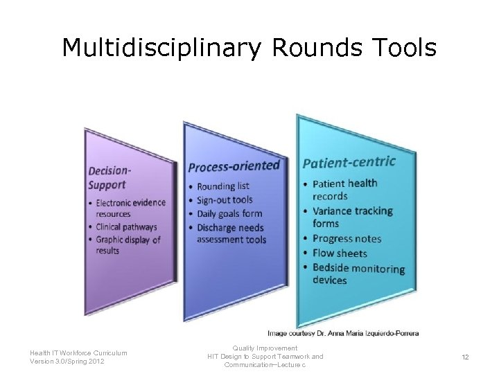 Multidisciplinary Rounds Tools Health IT Workforce Curriculum Version 3. 0/Spring 2012 Quality Improvement HIT