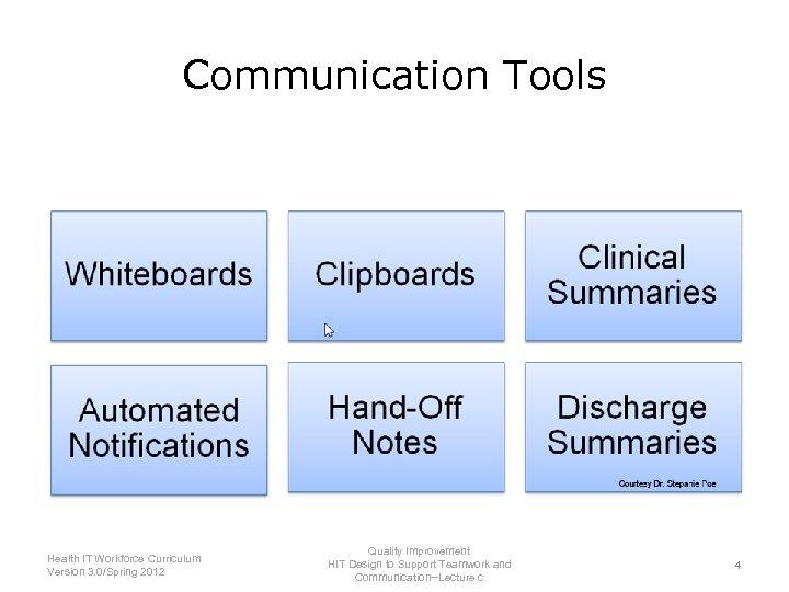 Communication Tools Health IT Workforce Curriculum Version 3. 0/Spring 2012 Quality Improvement HIT Design