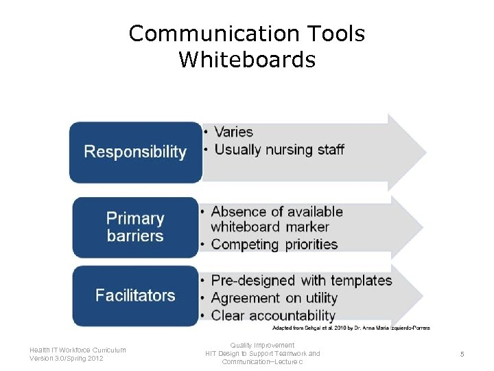 Communication Tools Whiteboards Health IT Workforce Curriculum Version 3. 0/Spring 2012 Quality Improvement HIT