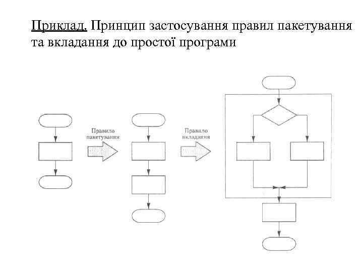 Приклад. Принцип застосування правил пакетування та вкладання до простої програми