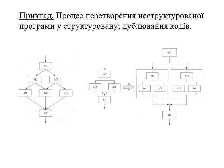 Приклад. Процес перетворення неструктурованої програми у структуровану; дублювання кодів.