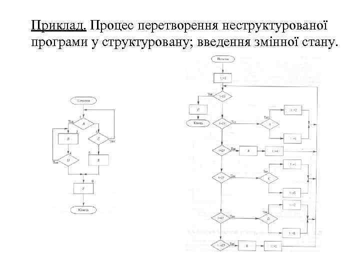 Приклад. Процес перетворення неструктурованої програми у структуровану; введення змінної стану.