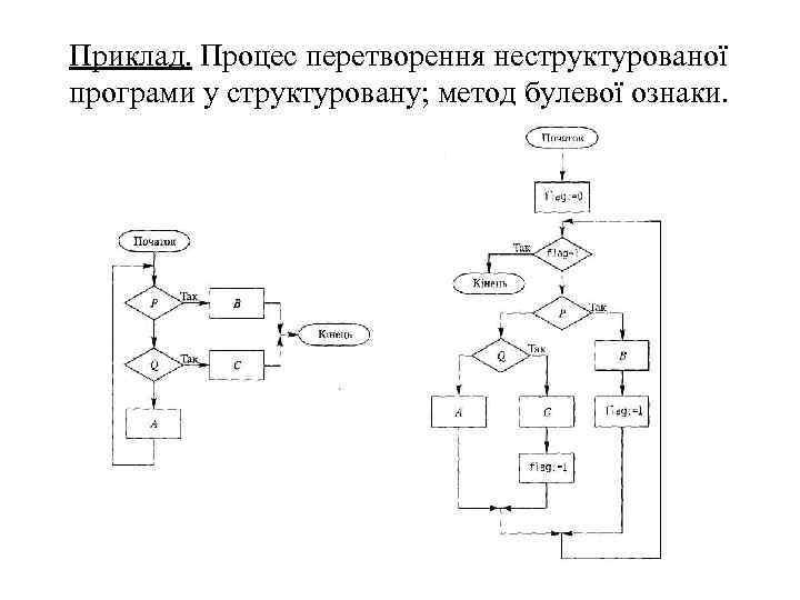 Приклад. Процес перетворення неструктурованої програми у структуровану; метод булевої ознаки.