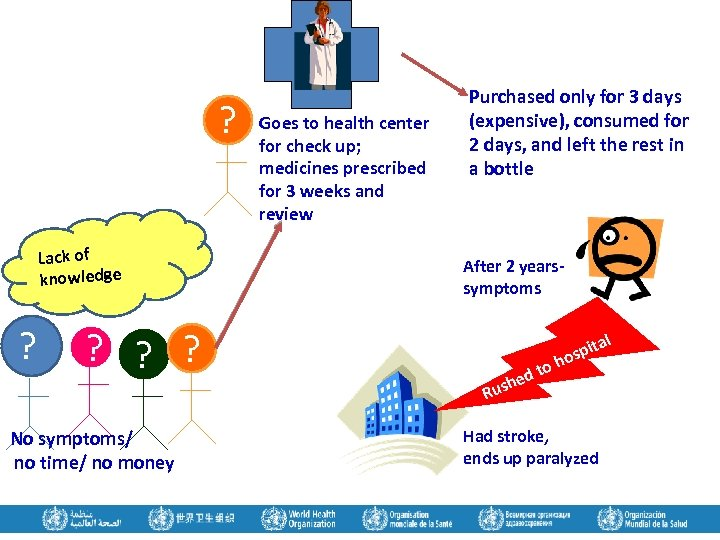 ? Lack of knowledge ? Goes to health center for check up; medicines prescribed