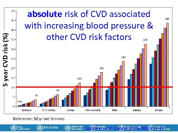 5 year CVD risk (%) absolute risk of CVD associated with increasing blood pressure