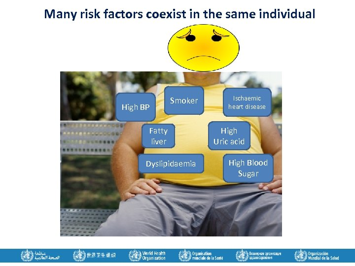 Many risk factors coexist in the same individual High BP Smoker Fatty liver Dyslipidaemia