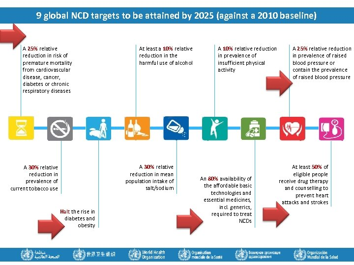 9 global NCD targets to be attained by 2025 (against a 2010 baseline) A