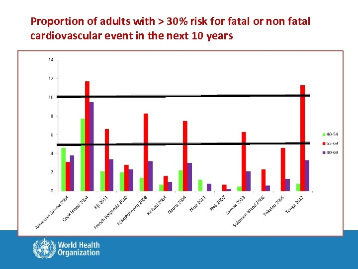 Proportion of adults with > 30% risk for fatal or non fatal cardiovascular event