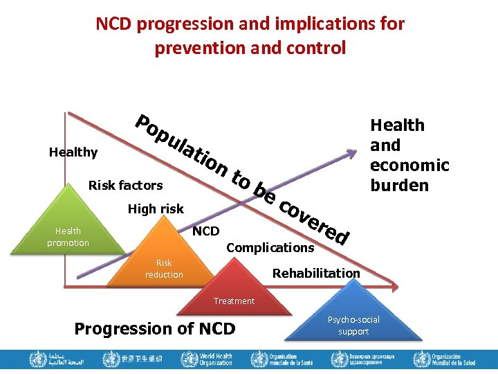 NCD progression and implications for prevention and control Po Healthy pu lat ion Risk