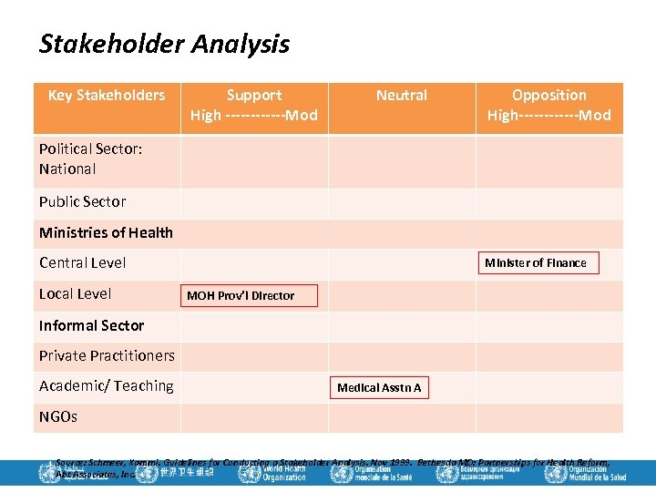 Stakeholder Analysis Key Stakeholders Support High ------Mod Neutral Opposition High------Mod Political Sector: National Public
