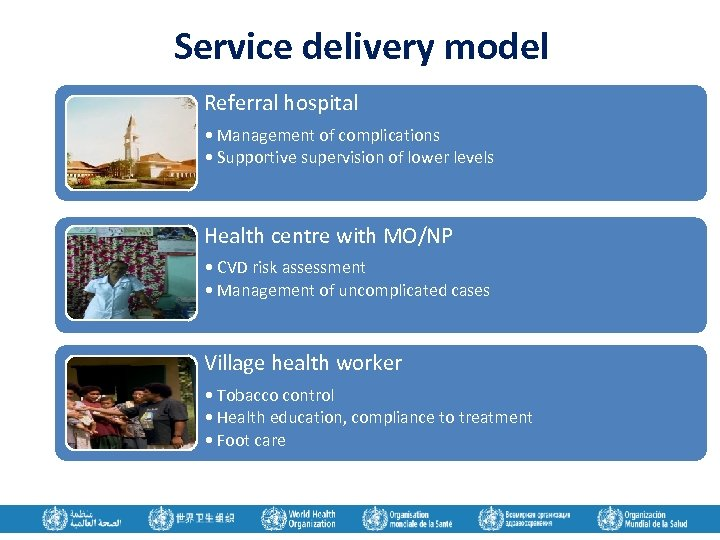 Service delivery model Referral hospital • Management of complications • Supportive supervision of lower